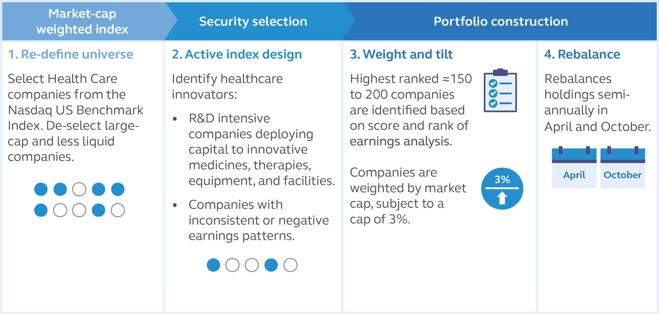 Principal Healthcare Innovators Index ETF Index Methodology