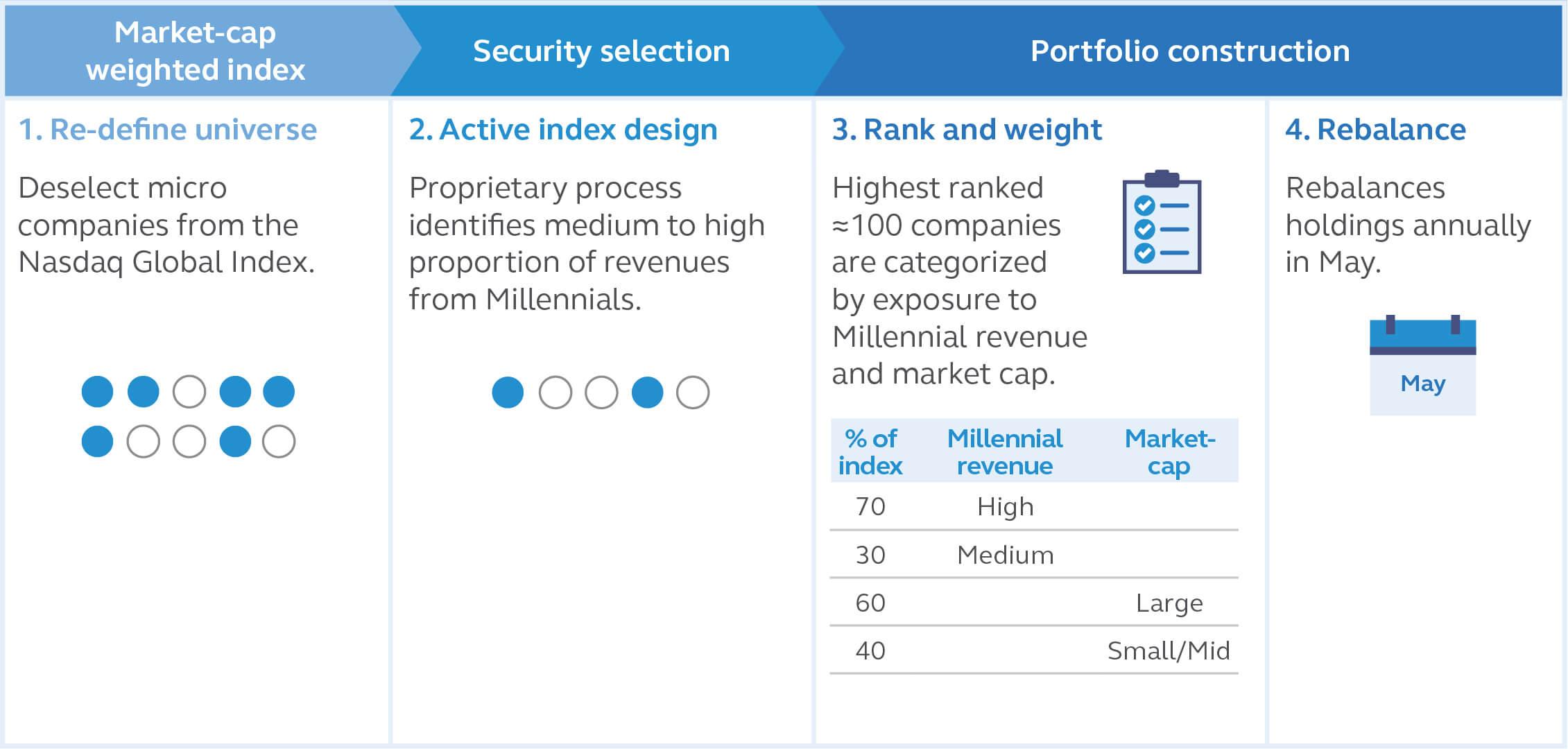 Principal Millennials Index ETF Index Methodology
