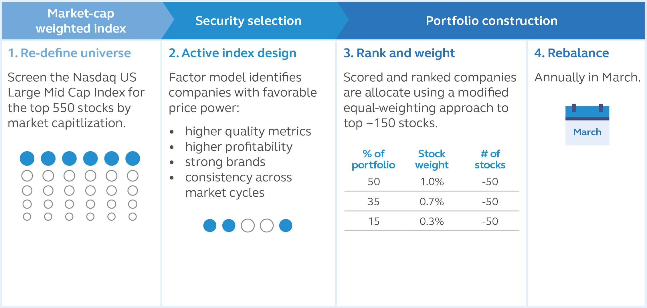 Principal Price Setters Index ETF Index Methodology