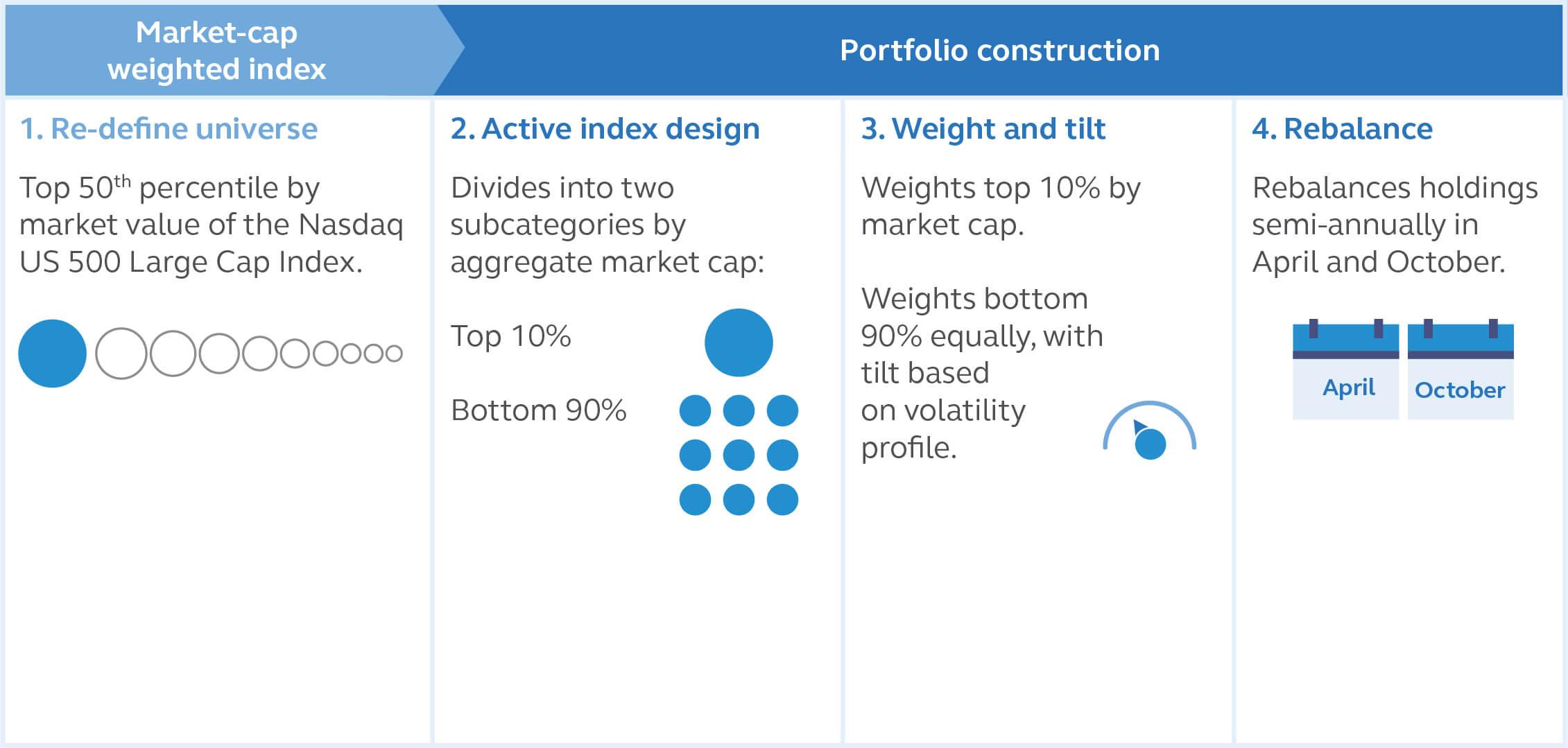 Principal U.S. Mega-Cap Multi-Factor Index ETF Index Methodology