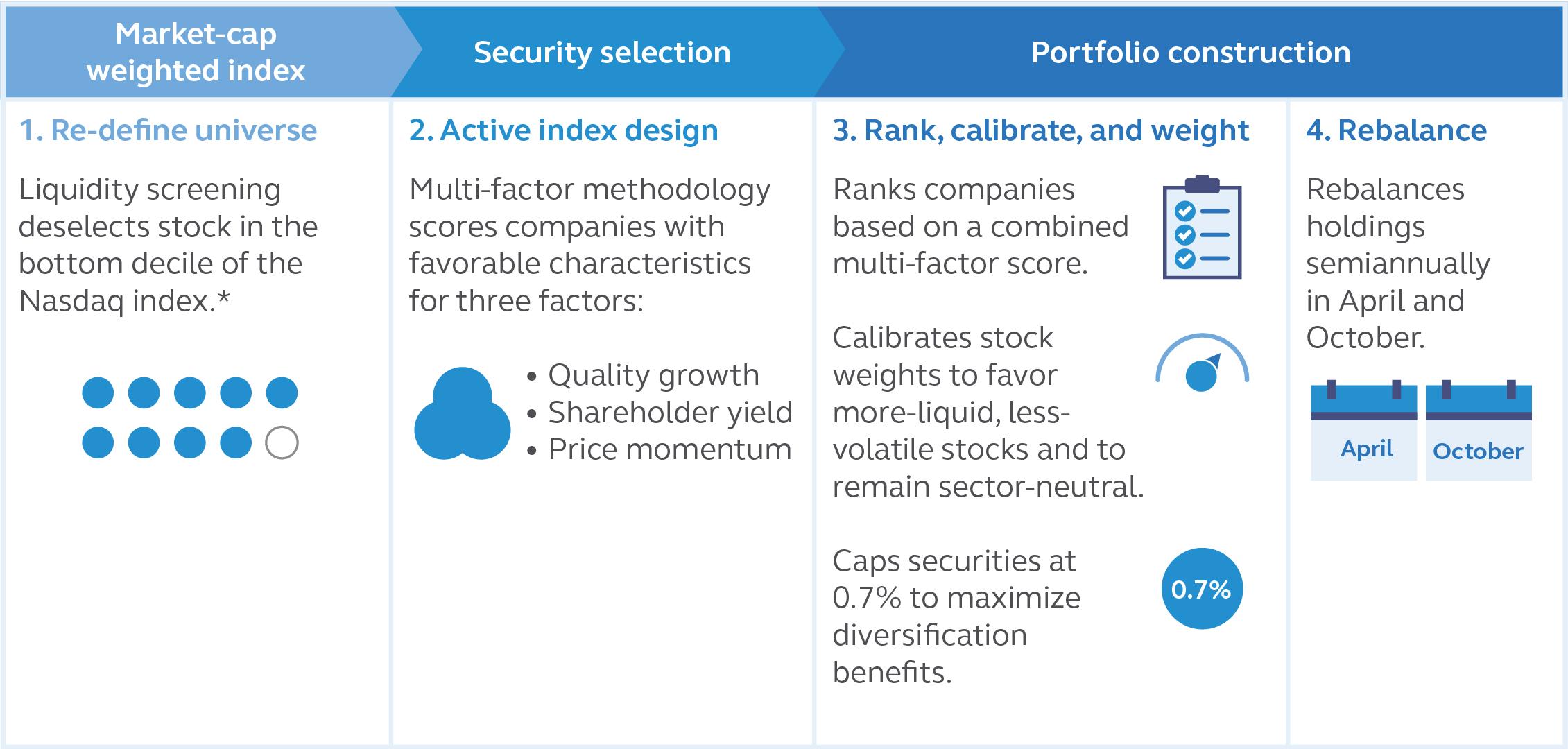 Principal U.S. Small-Cap Multi-Factor Index ETF Index Methodology